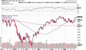 George Mahfouz Jr. S&P 500 chart