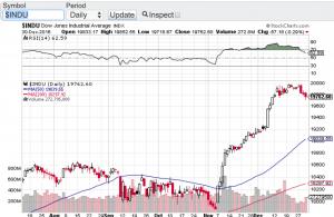 Dow Jones chart Paula Mahfouz